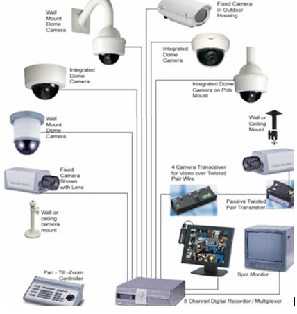 Sistemas de video vigilancia cctv bsd per - Sistemas de videovigilancia ...